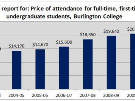 Burlington College Tuition and Fees, 2004-2011
