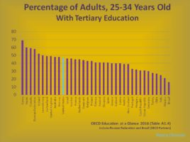 Figure 4 | Percentage of Adults Age 25-34 with Tertiary Education (OECD)