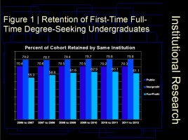 Retention of First-Time Full-Time Degree-Seeking Undergraduates