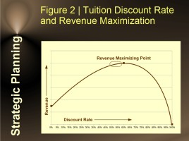 Tuition Discount Rate and Revenue Maximization