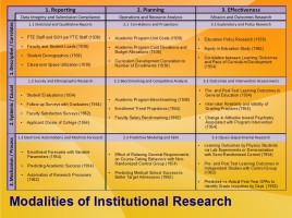 Modalities of Institutional Research in Volkswein's Golden Triangle and the Types of Scientific Research Questions